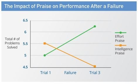 Impact of Praise on Performance After a Failure