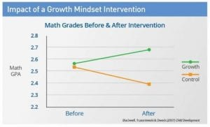 Impact of a Growth Mindset Intervention